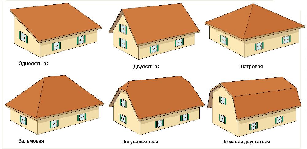 Формы крыш срубовых домов